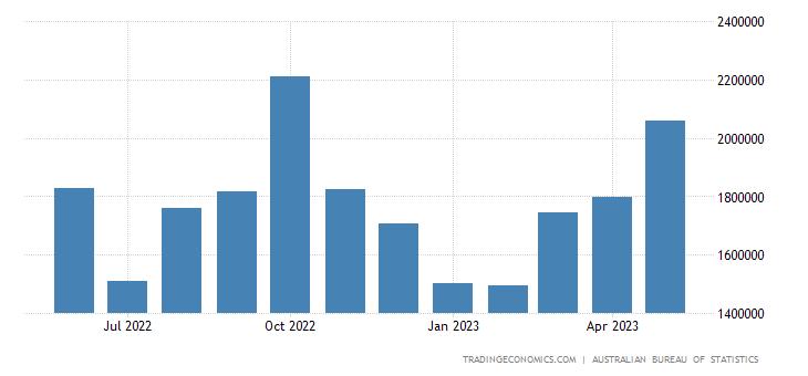 Australia Exports to United States