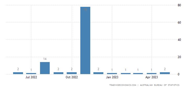 Australia Exports to Uruguay