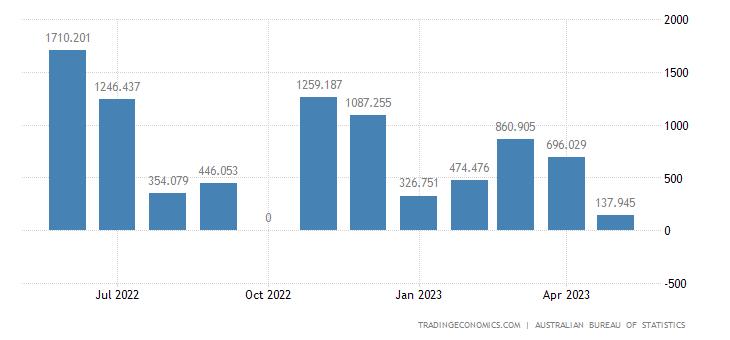 Australia Exports to Venezuela