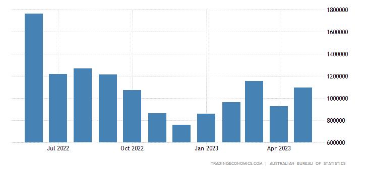 Australia Exports to Vietnam