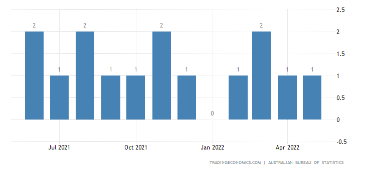 Australia Exports to Zambia