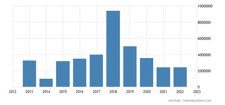 australia exports togo