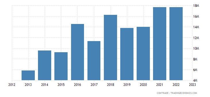 australia exports tonga