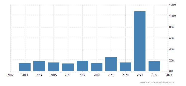 australia exports trinidad tobago