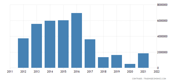 australia exports tunisia