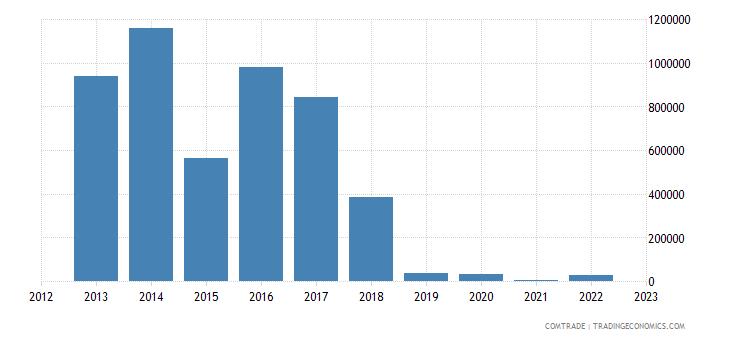 australia exports turkmenistan