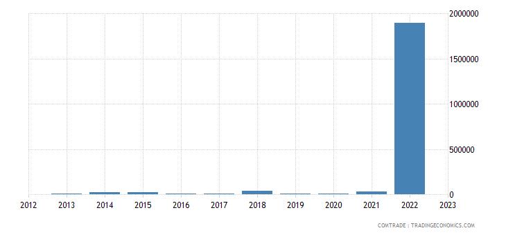 australia exports turks caicos isds