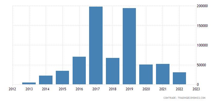 australia exports tuvalu articles iron steel