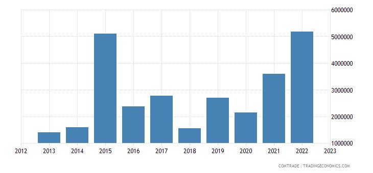 australia exports tuvalu