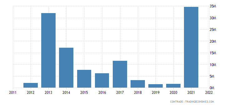 australia exports uganda