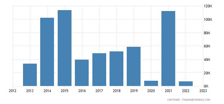 australia exports ukraine