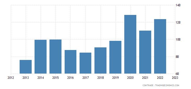 australia exports united states