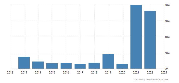 australia exports uruguay