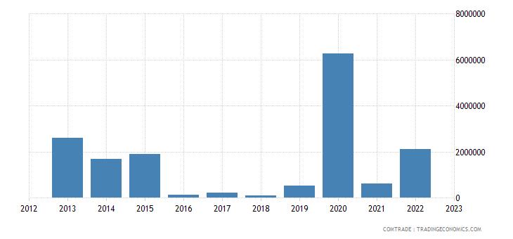 australia exports uzbekistan