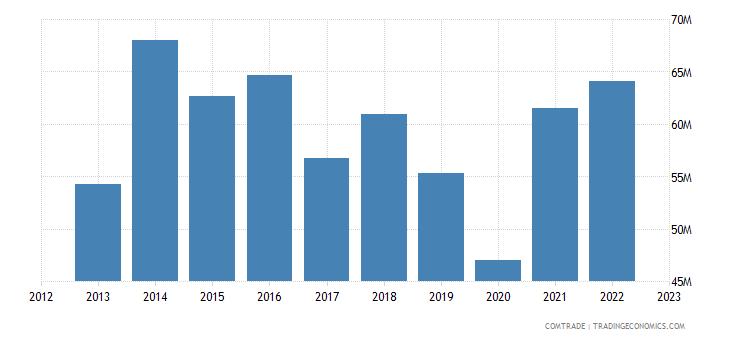 australia exports vanuatu