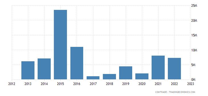 australia exports venezuela