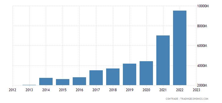 australia exports vietnam