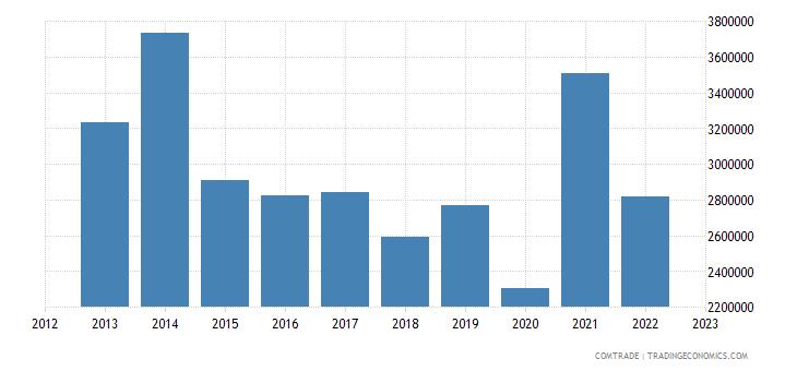 australia exports wallis futuna