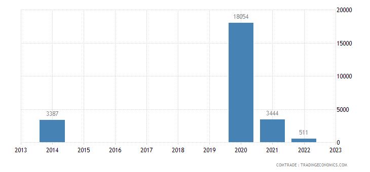 australia exports western sahara
