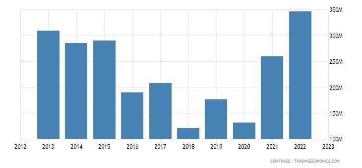 australia exports yemen