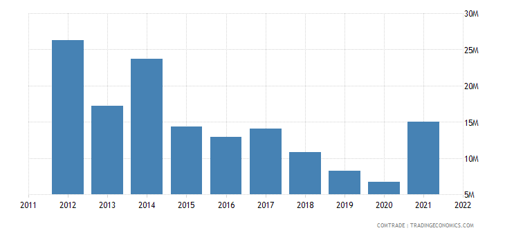 australia exports zambia