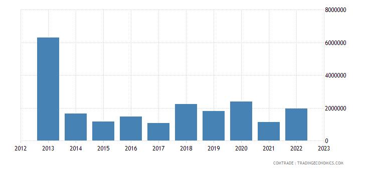 australia exports zimbabwe