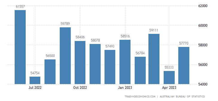 Australia Exports | 2019 | Data | Chart | Calendar | Forecast | News