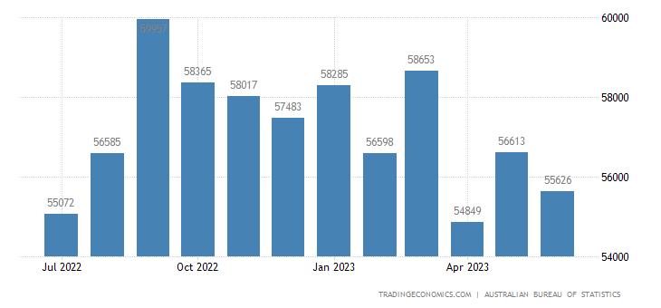Australia Exports