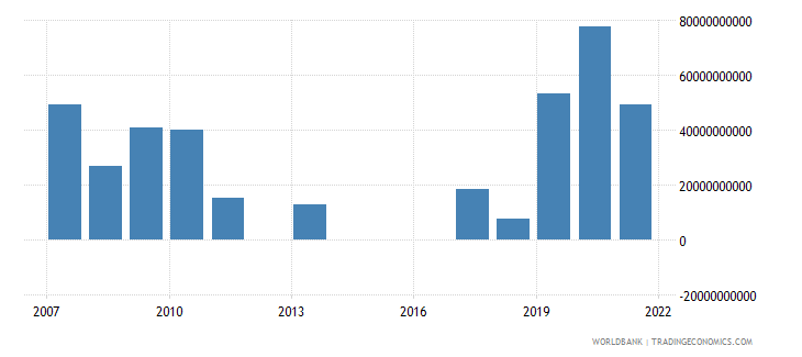 australia external balance on goods and services constant lcu wb data