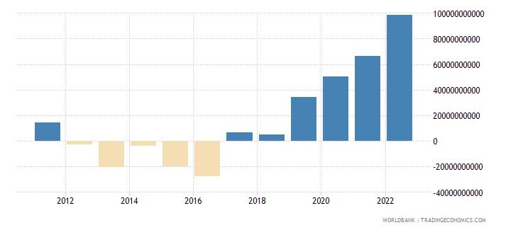 australia external balance on goods and services us dollar wb data