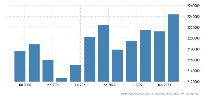Australia Total Gross External Debt