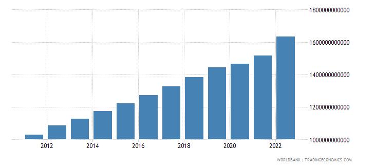 australia final consumption expenditure current lcu wb data