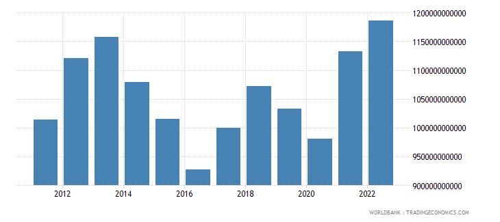 australia final consumption expenditure us dollar wb data