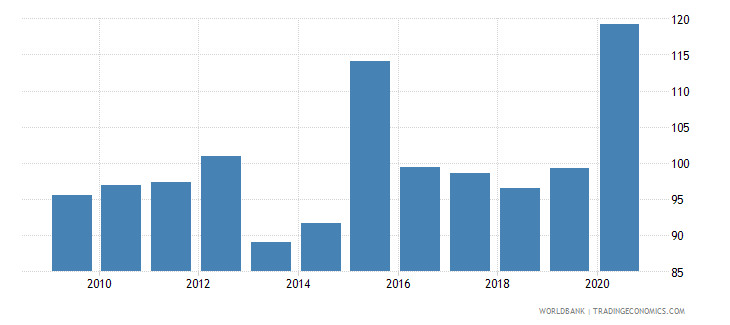 australia financial system deposits to gdp percent wb data