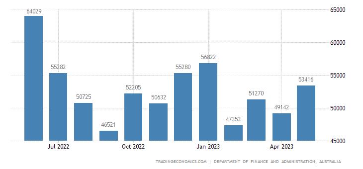 Australia Fiscal Expenditure