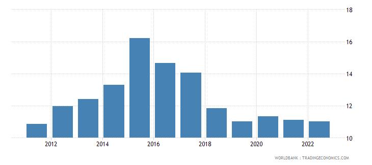 australia food exports percent of merchandise exports wb data