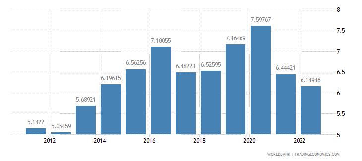 australia food imports percent of merchandise imports wb data
