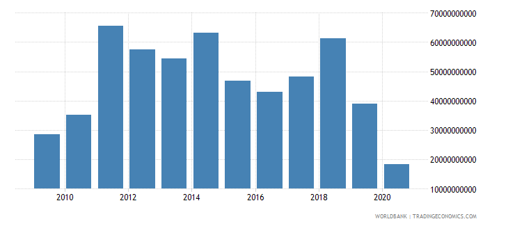 australia foreign direct investment net inflows bop us dollar wb data