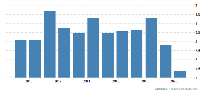 australia foreign direct investment net inflows percent of gdp wb data