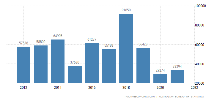 Australia Foreign Direct Investment