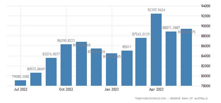 Australia Foreign Exchange Reserves