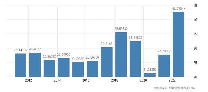 australia fuel exports percent of merchandise exports wb data