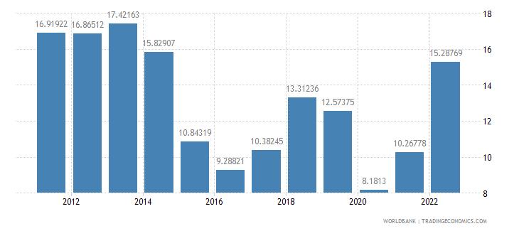 australia fuel imports percent of merchandise imports wb data