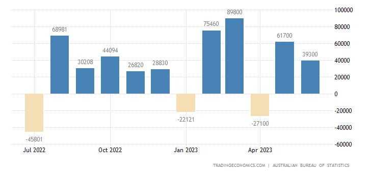 Australia Full Time Employment Change
