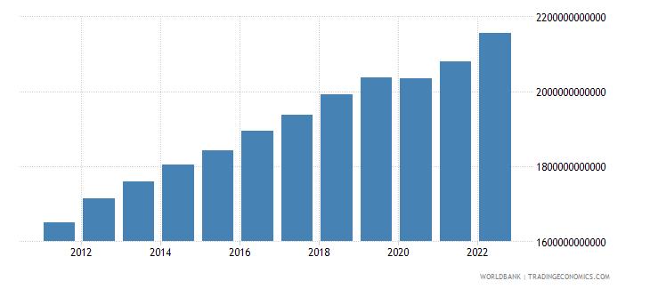australia gdp constant lcu wb data
