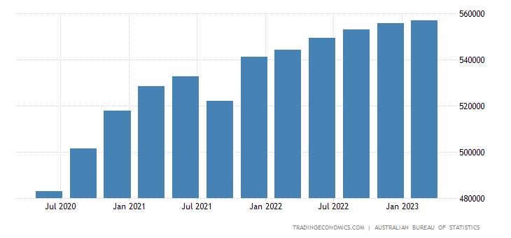 Australia GDP Constant Prices