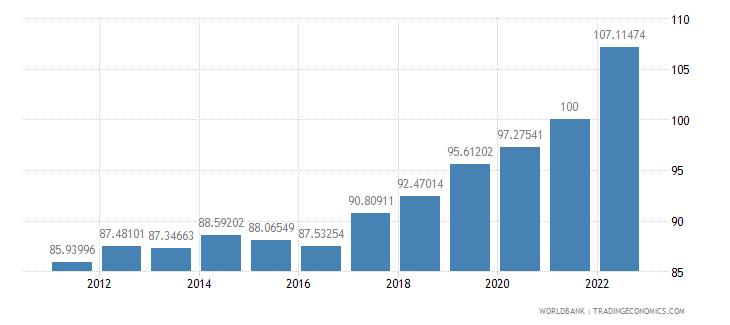 australia gdp deflator base year varies by country wb data