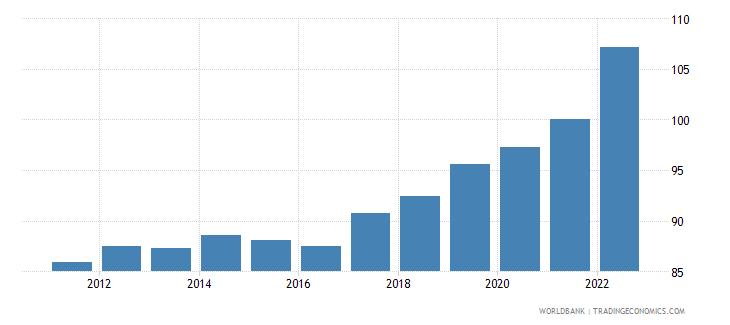 australia gdp deflator linked series base year varies by country wb data