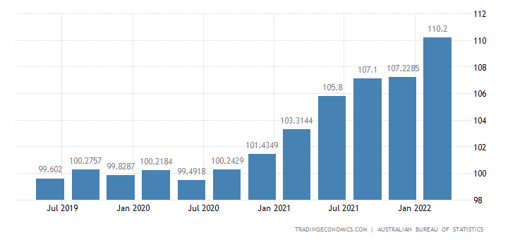 Australia GDP Deflator