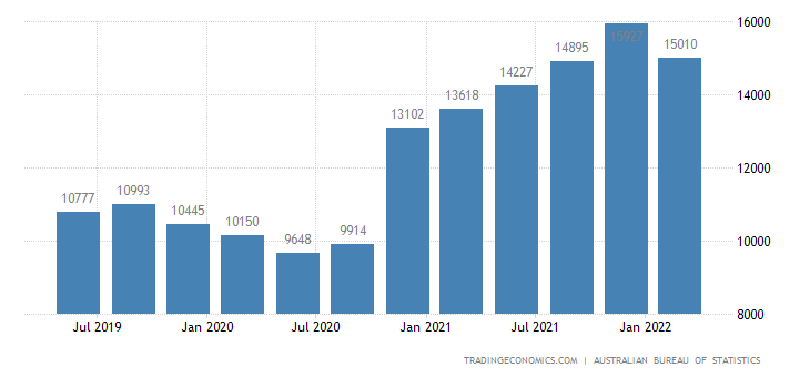 Australia GDP From Agriculture